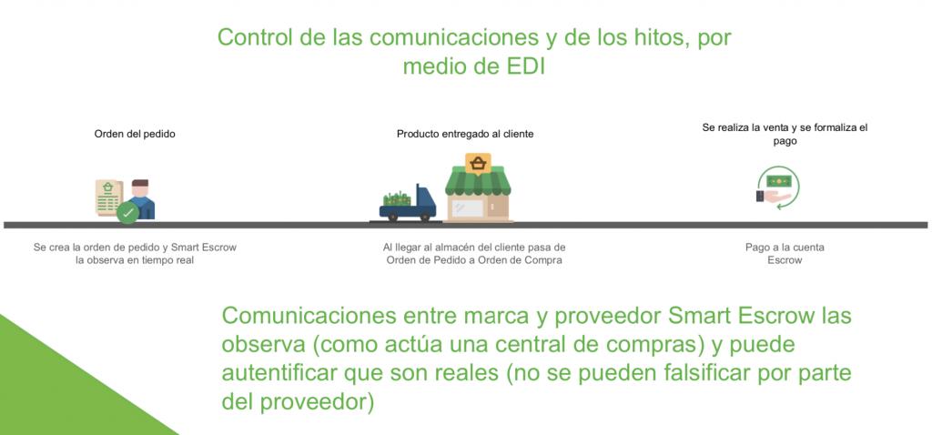 Control por EDI